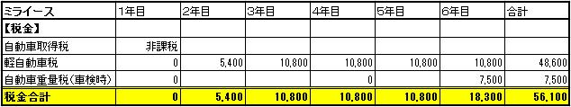 ミライース税金