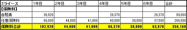 ミライース保険料